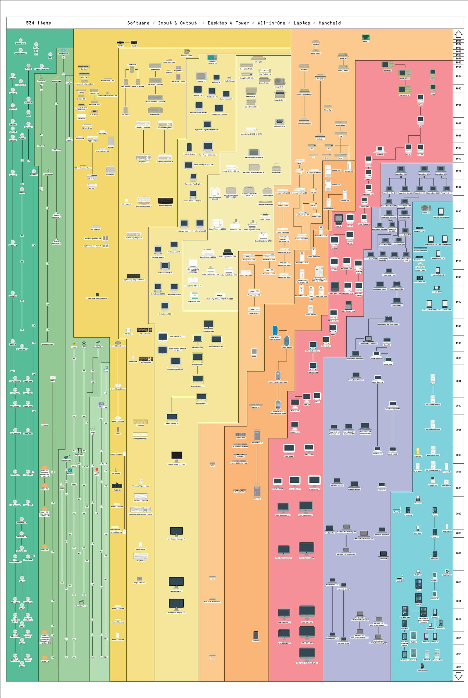 apple infografik full