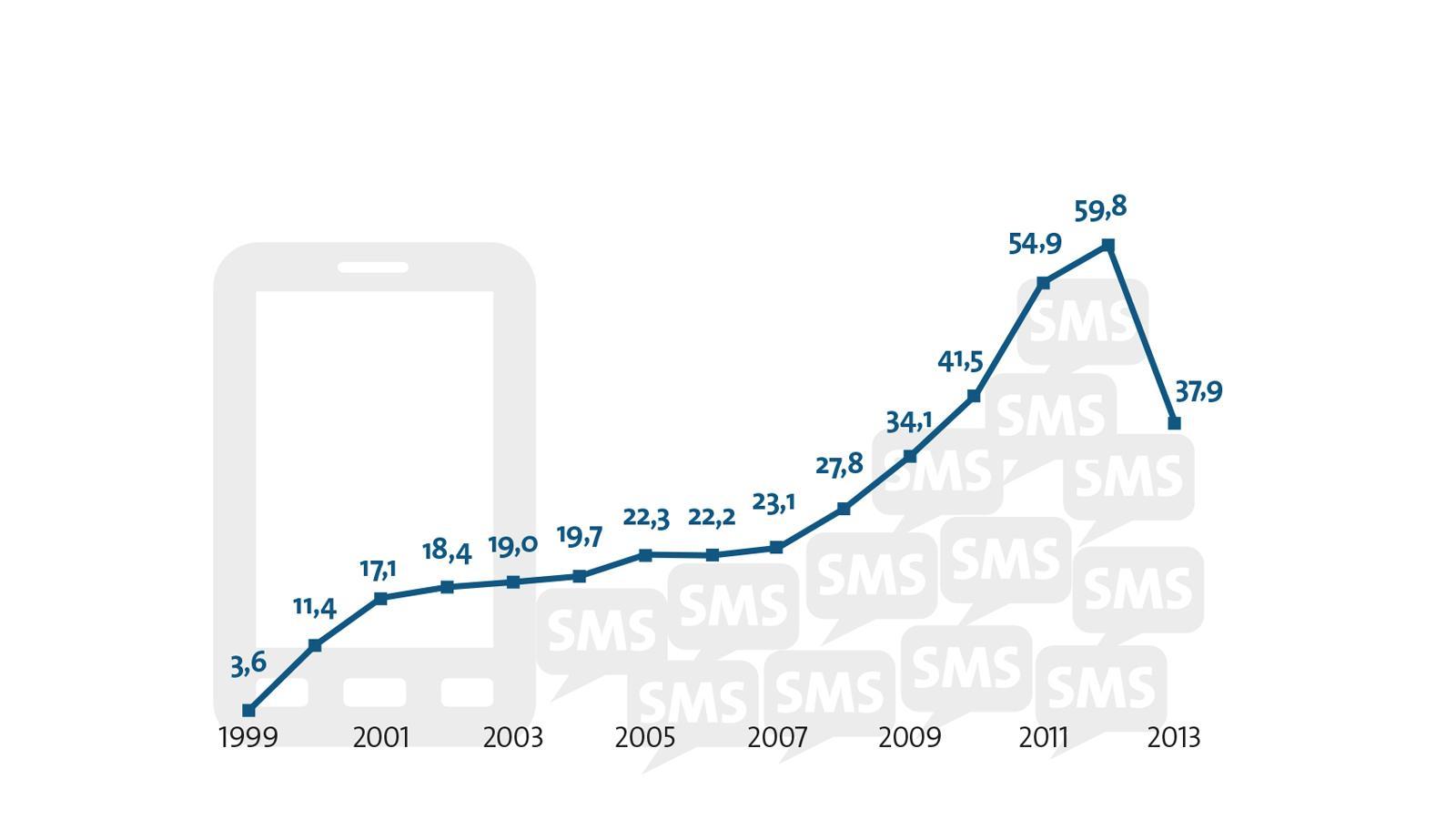 SMS im Sinkflug