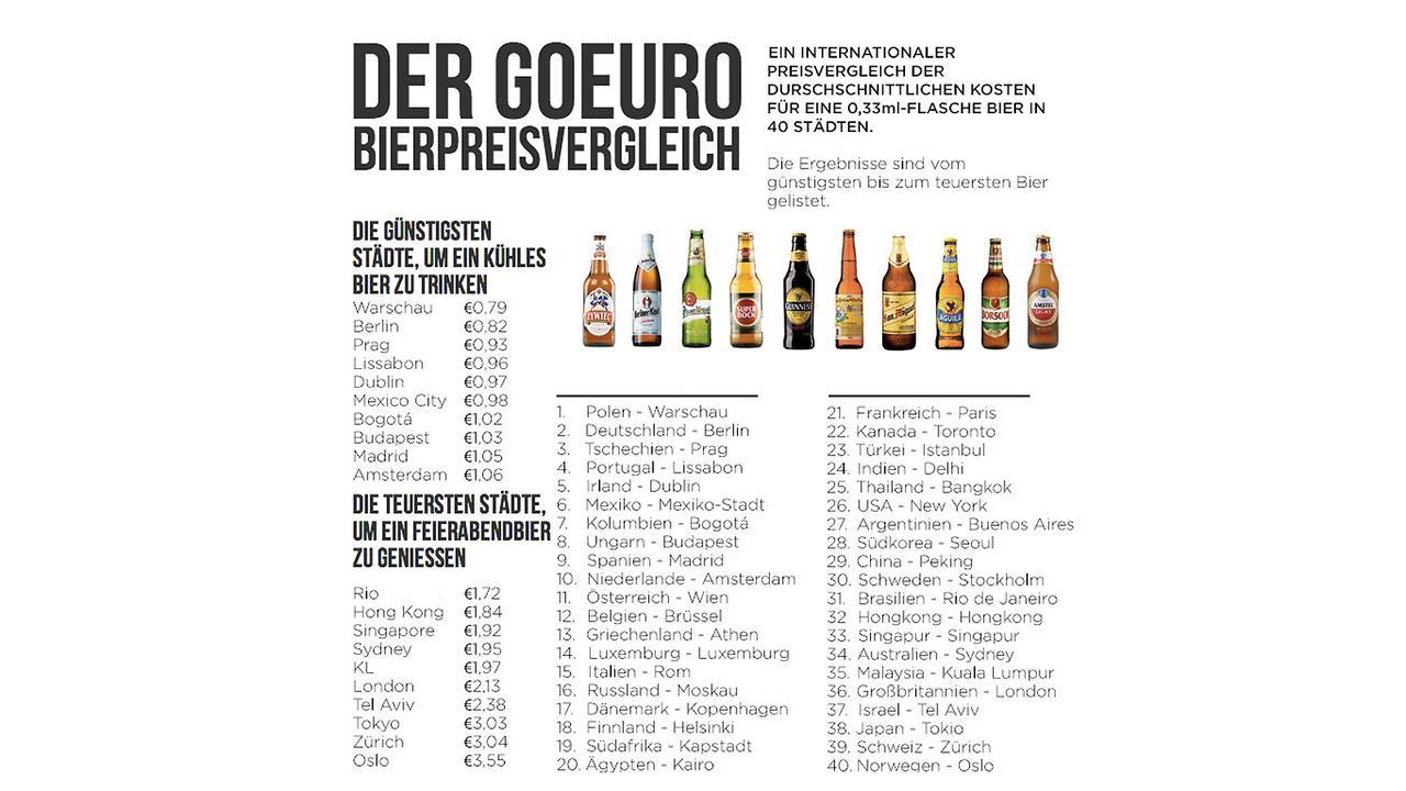 Biervergleich
