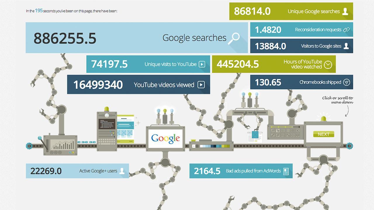Googlesekunde