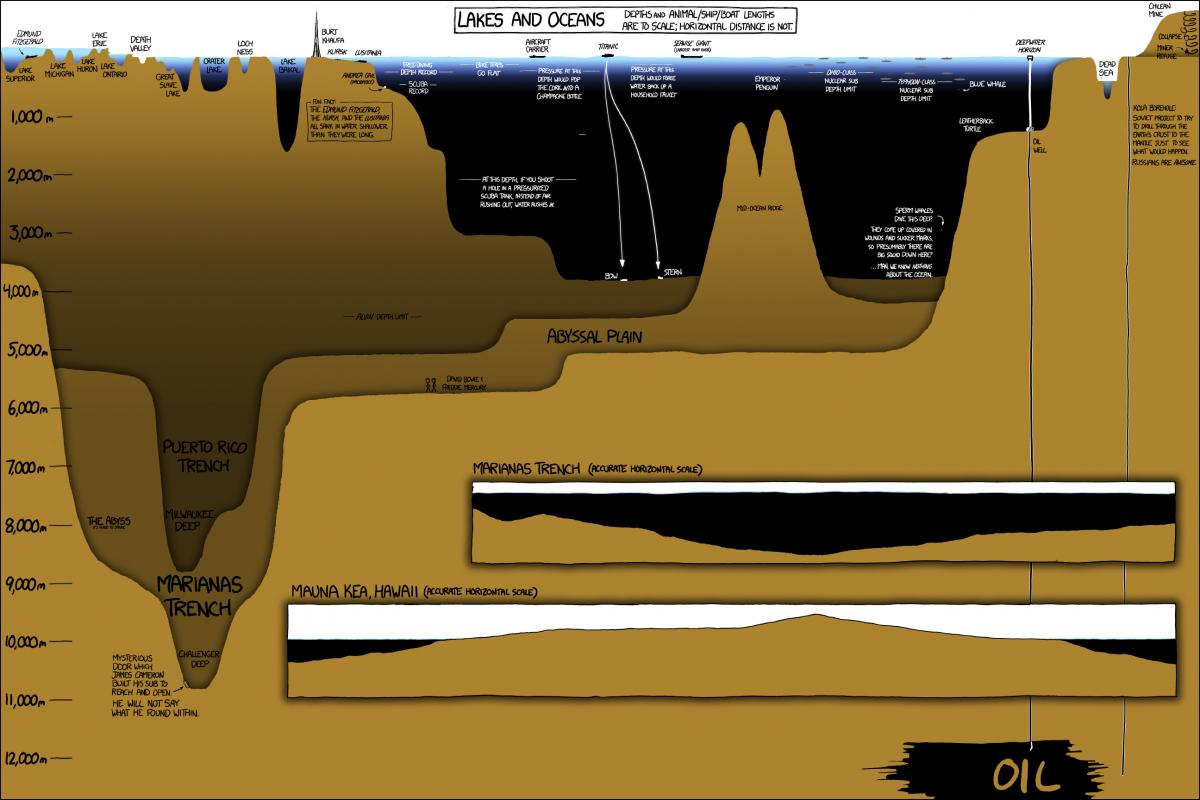 Lakes and Oceans XKCD 2