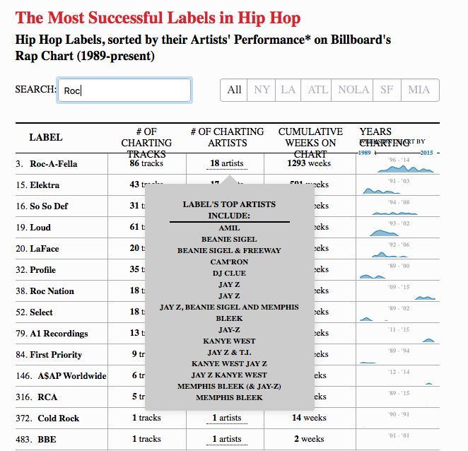 HipHop Labels Map Tabelle