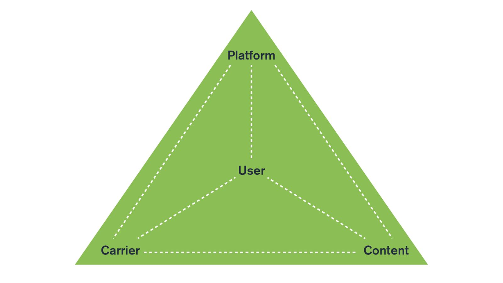 Content, Carrier, Platform, User