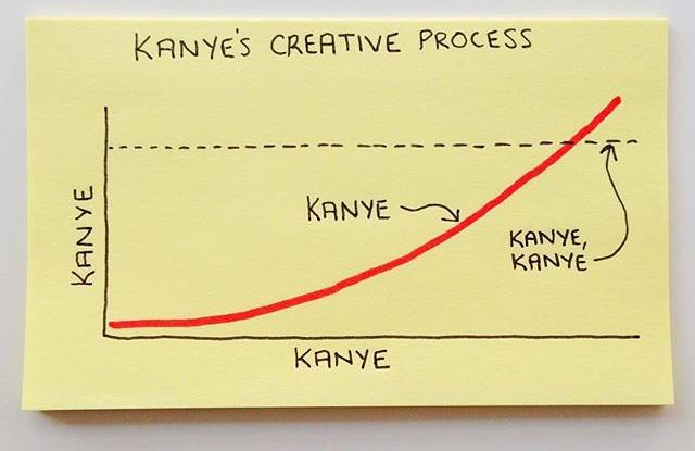 Graph Kanye