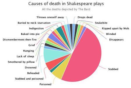 Shakespeare - Schautafel