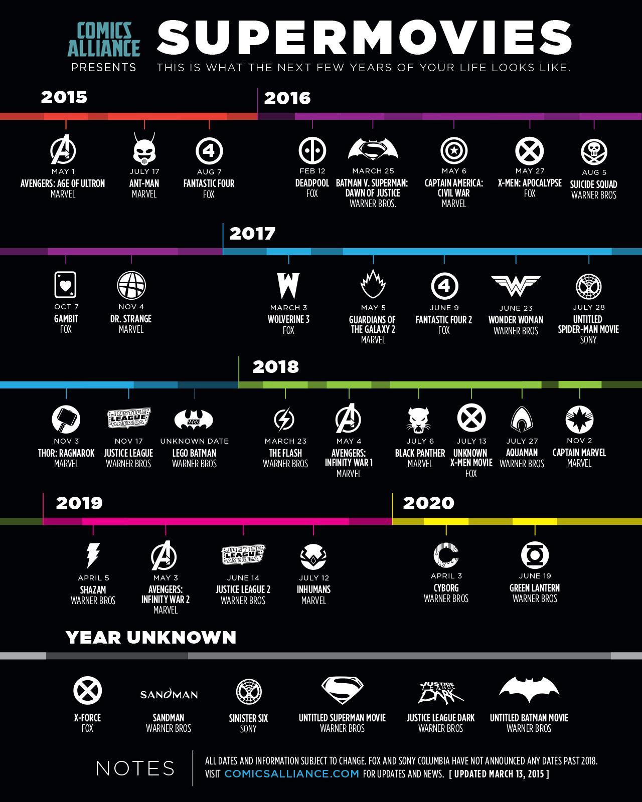 Superhelden Comic Verfilmungen Infografik