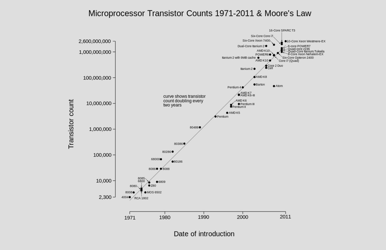 Moores Law Tabelle Wiki UDC Teil 5