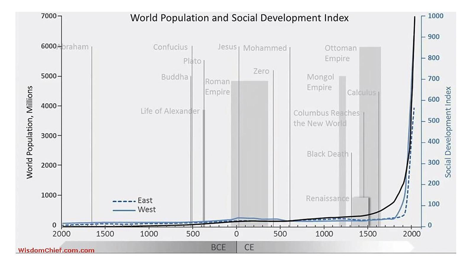 World Population Development Index