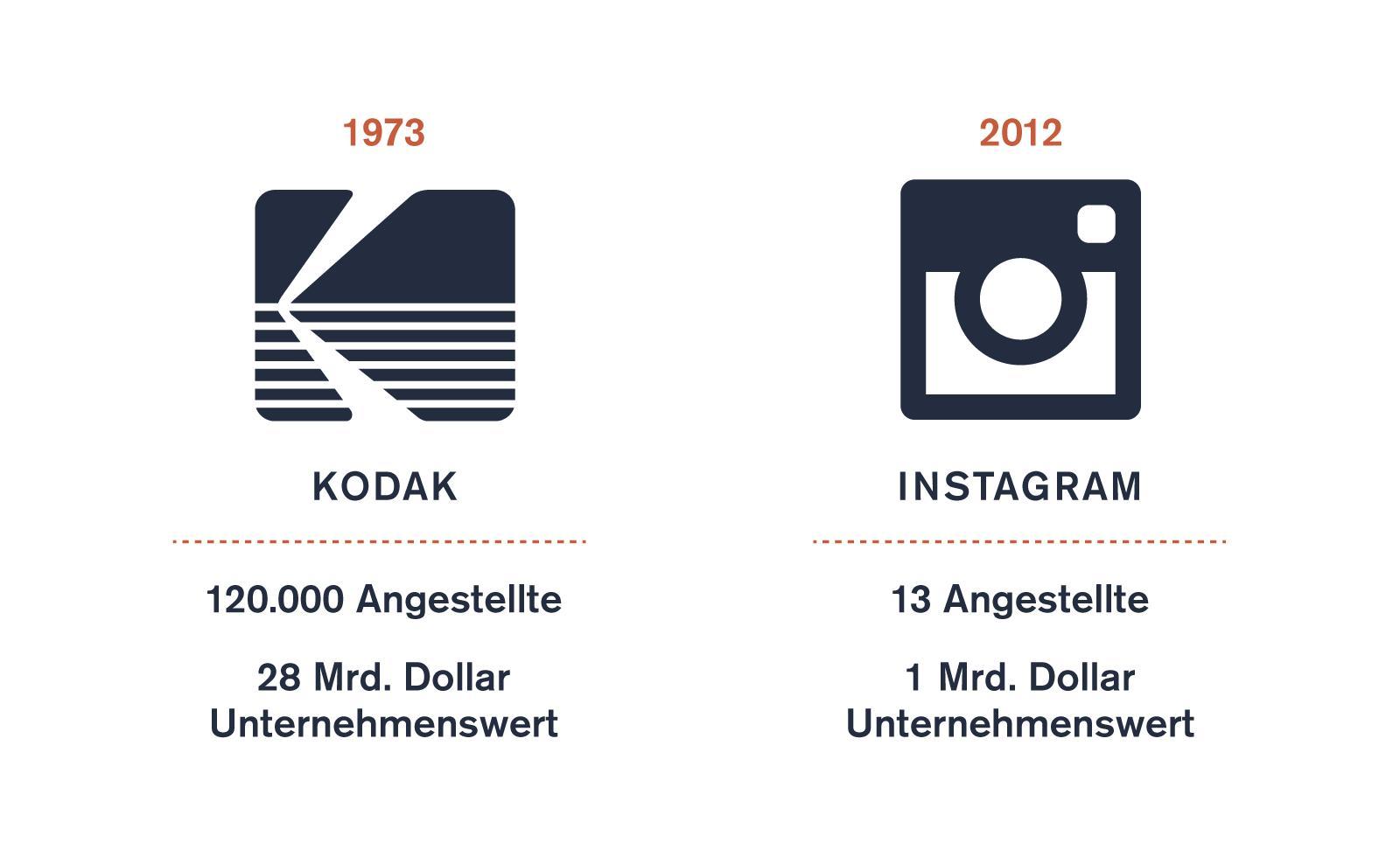 Kodak Instagram UDC 10 Grafik