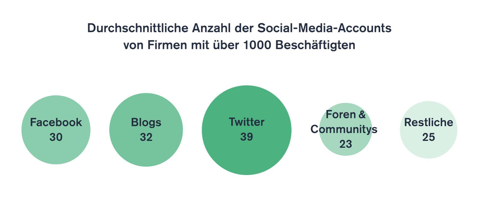 Social-Media-Accounts von Firmen