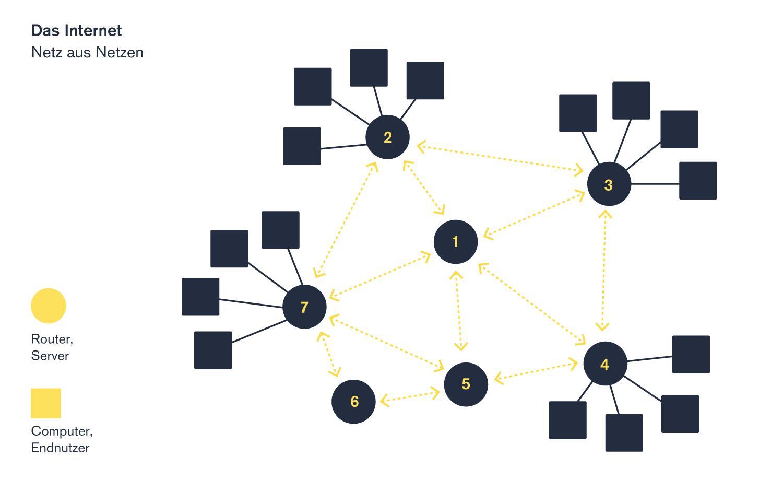 UDC 15 Illu Internet Netz