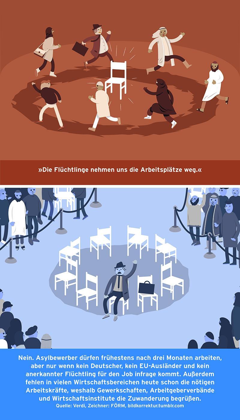 Fluechtlinge Arbeitsplaetze