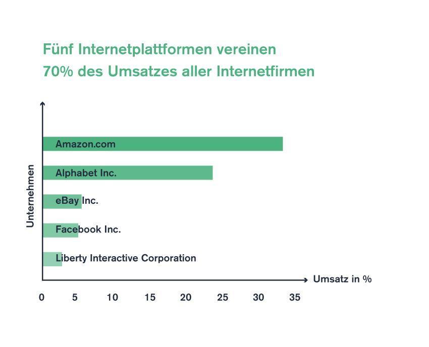 Fünf Internetplattformen vereinen 70 % Infografik UDC 2