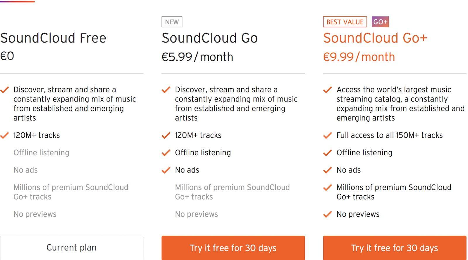 Soundcloud Go Preise