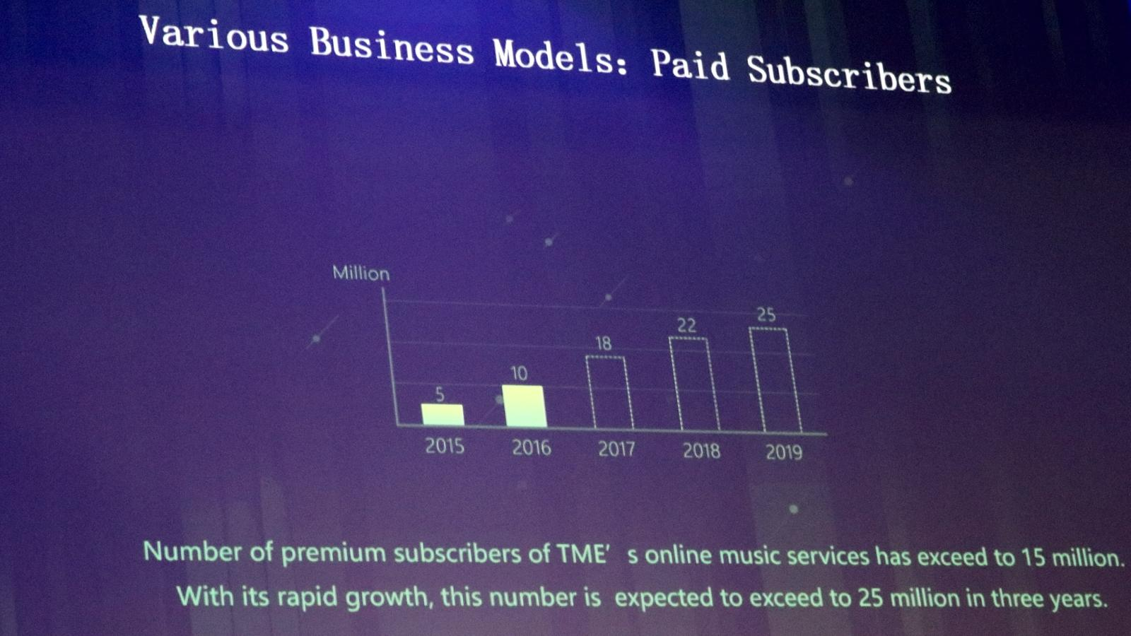 Andy NG - Statistik