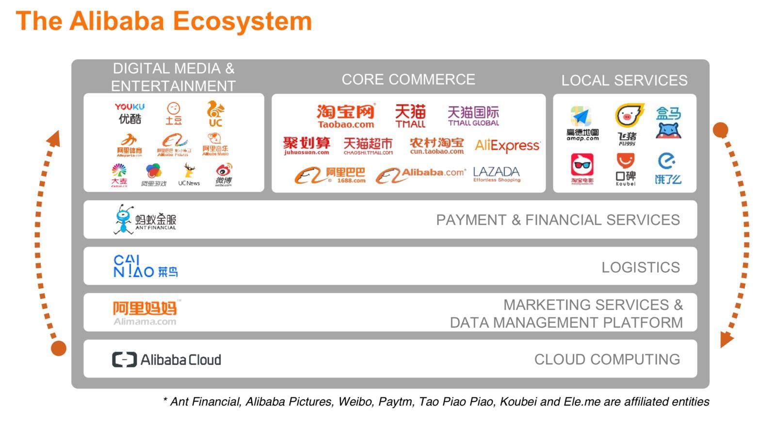 UDC-3-05-Alibaba