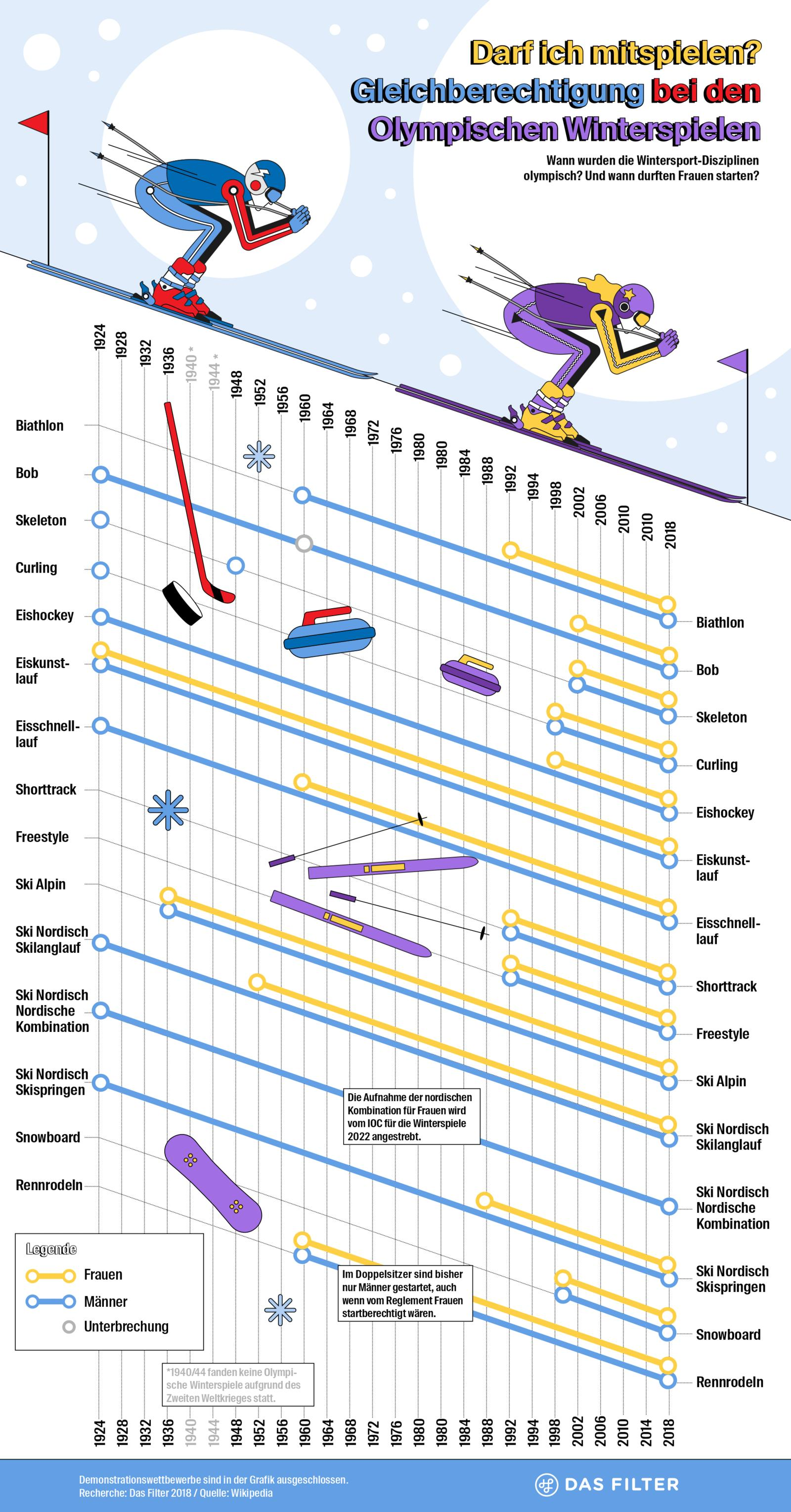 DF Infografik Pyeongchang 2018