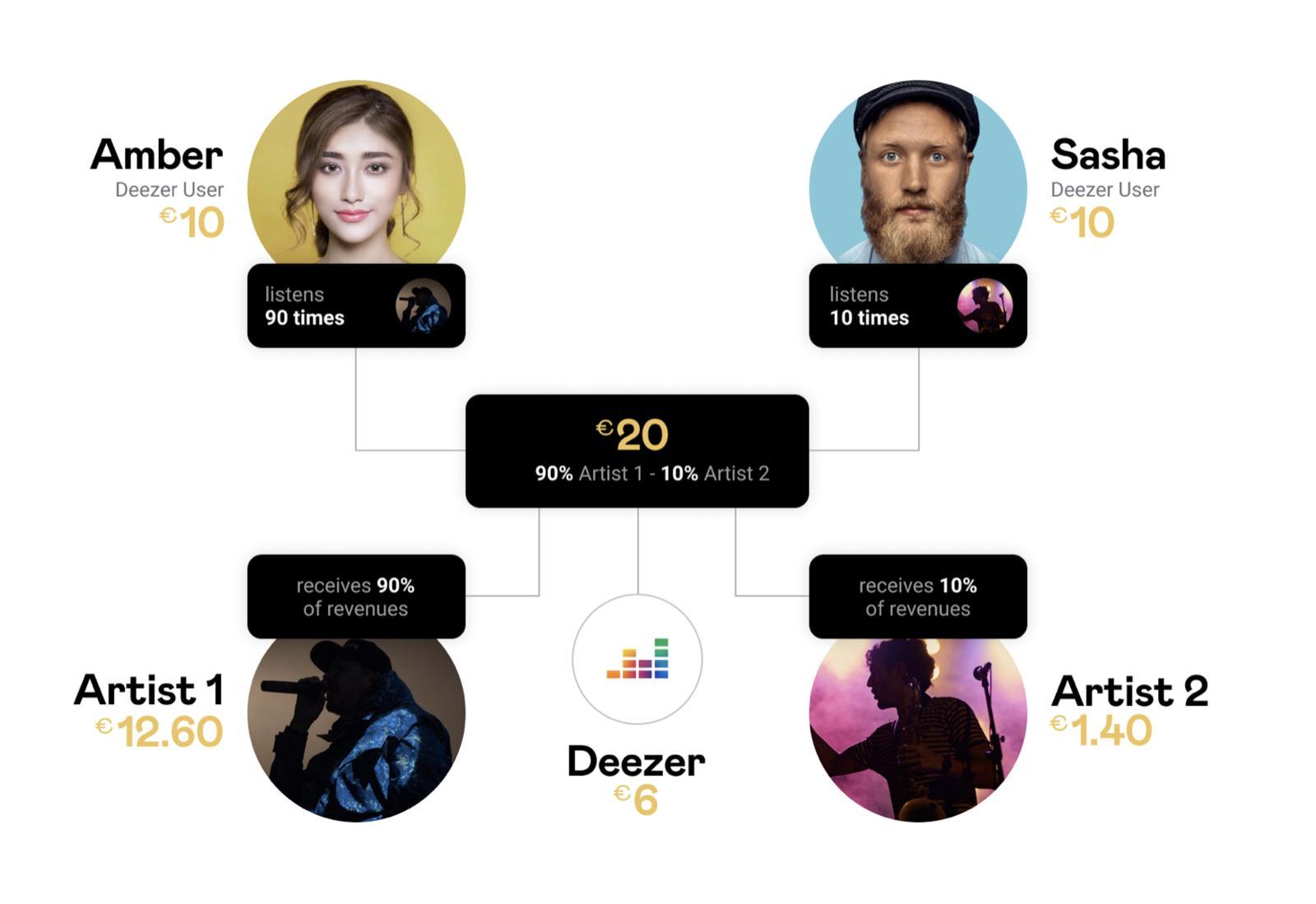 Deezer-Pro-rata