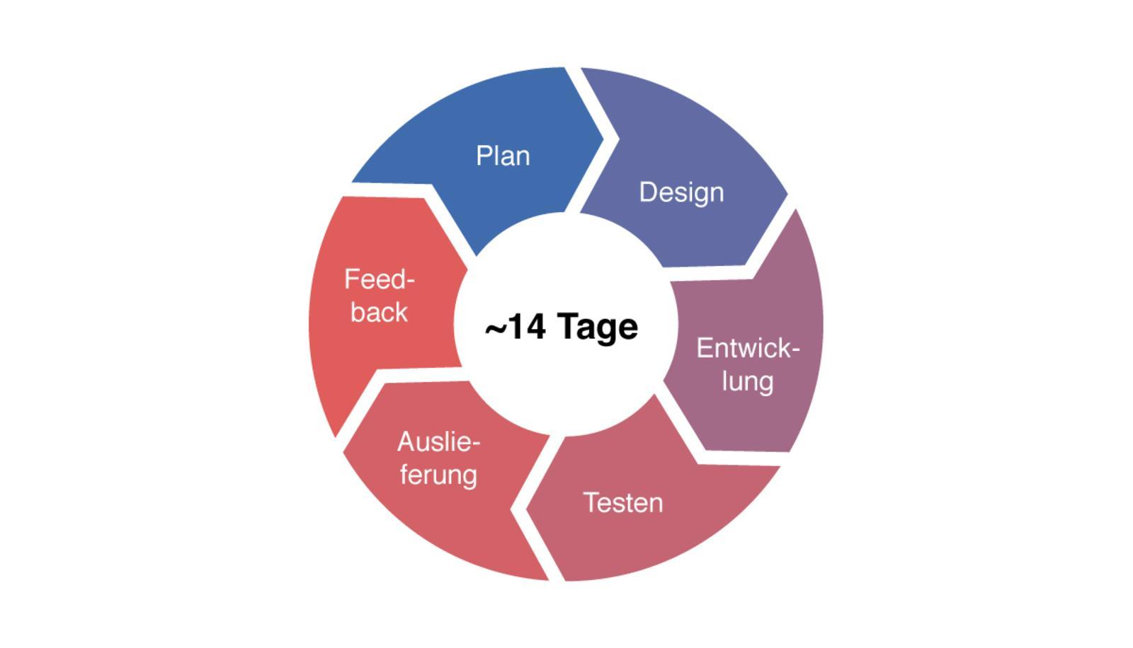 UDC - 4 - 1 - Agile - Grafik