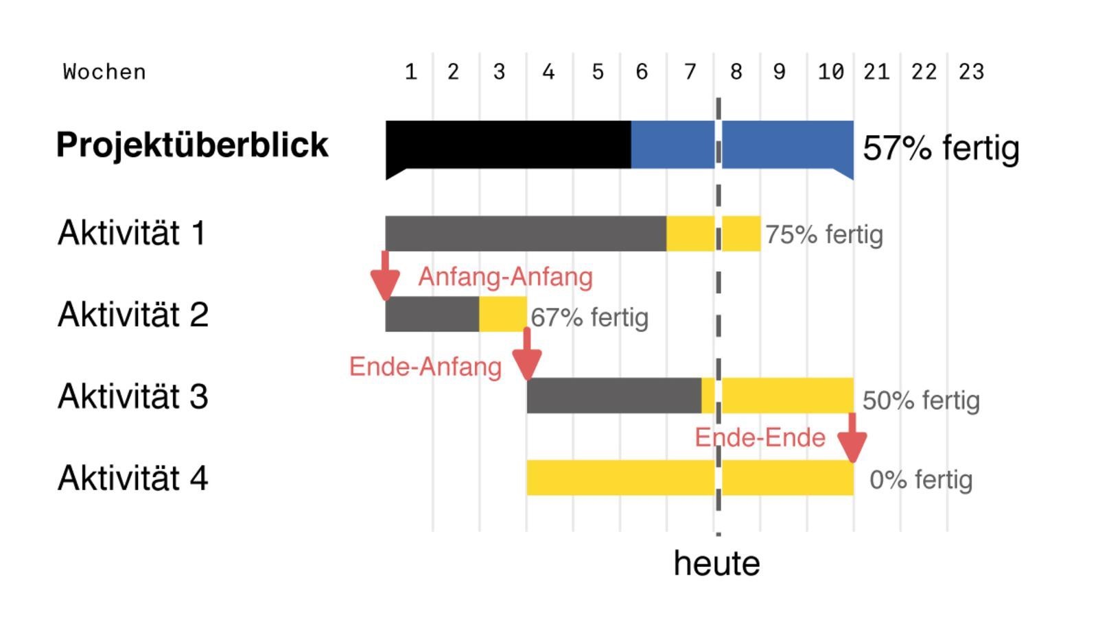 UDC - 4 - 1 - Gannt - Chart