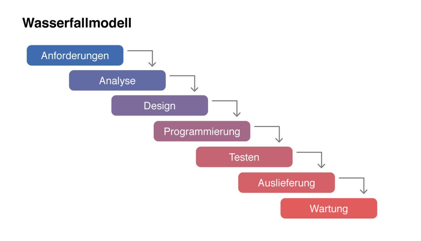 UDC - 4 - 1 - Wasserfall-Modell