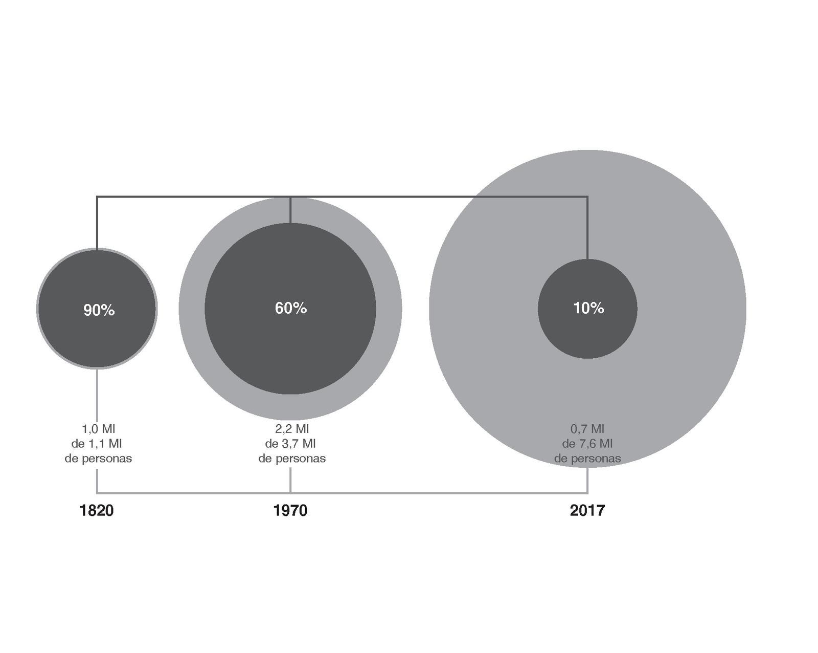UDC Spanisch Infografik 1